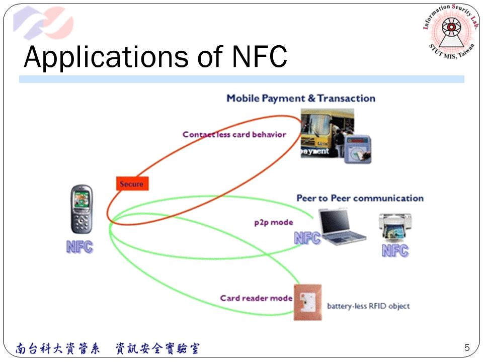 Applications of NFC 5