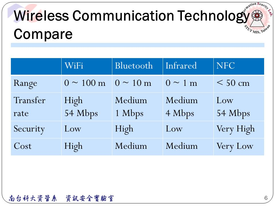 Technological aspects of NFC Reader/Writer Mode (Proximity Coupling Device, PCD) This mode allow the user to retrieve additional information.