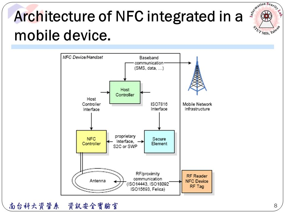 Threats - Transactions over NFC peer link A plain data link with no security enables attackers to eave drop the communication and/or alter the data over the RF link.