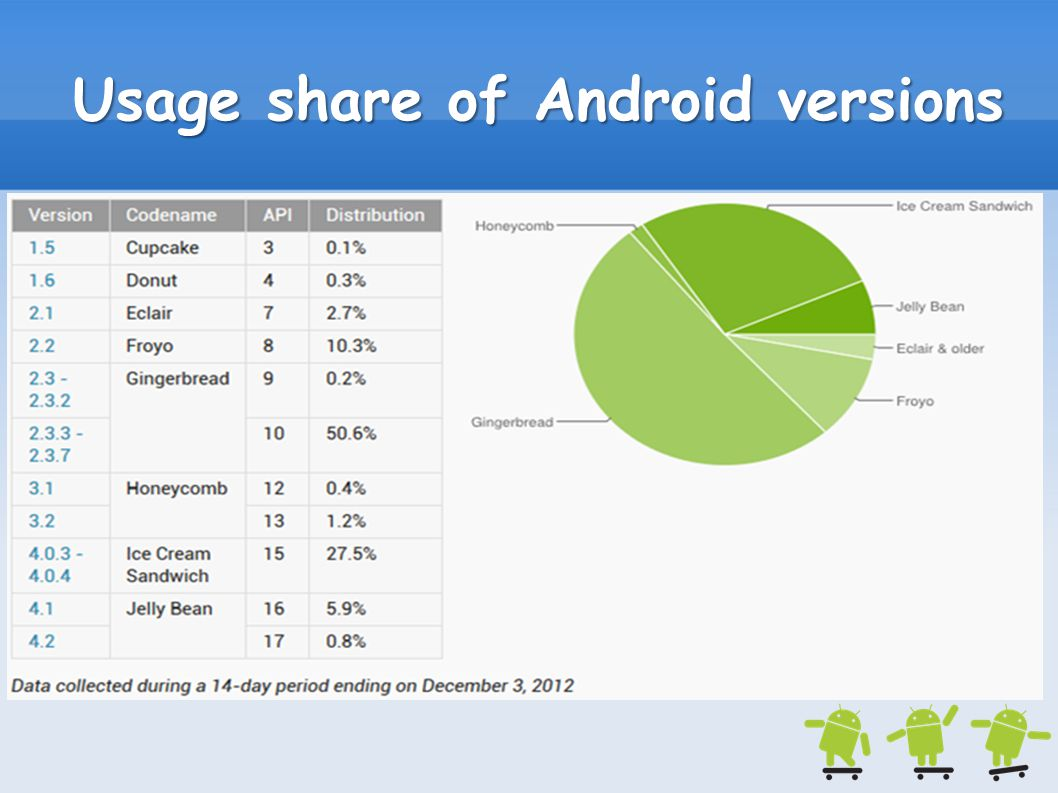 Usage share of Android versions