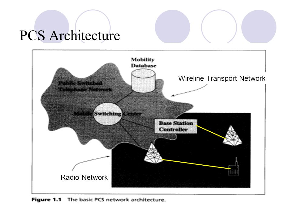 PCS Architecture Wireline Transport Network Radio Network