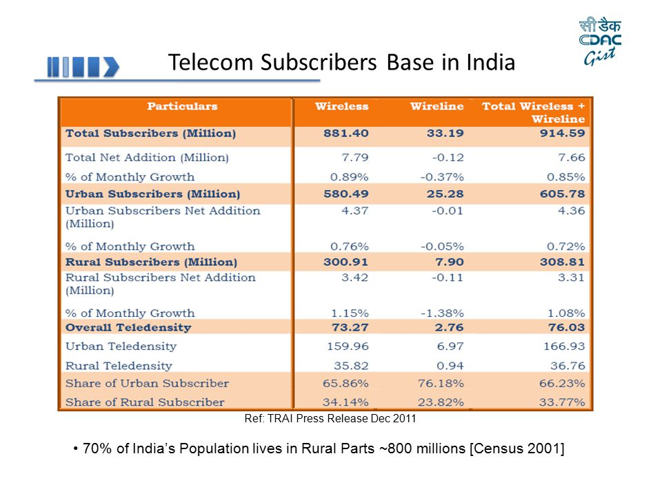 Telecom Subscribers Base in India Ref: TRAI Press Release Dec 2011 70% of India's Population lives in Rural Parts ~800 millions [Census 2001]