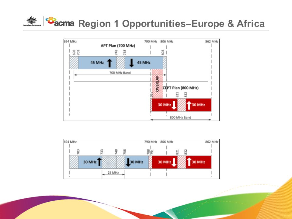 Region 1 Opportunities–Europe & Africa