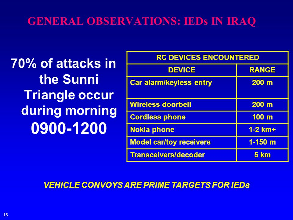 13 GENERAL OBSERVATIONS: IEDs IN IRAQ 70% of attacks in the Sunni Triangle occur during morning 0900-1200 RC DEVICES ENCOUNTERED DEVICERANGE Car alarm/keyless entry200 m Wireless doorbell200 m Cordless phone100 m Nokia phone1-2 km+ Model car/toy receivers1-150 m Transceivers/decoder5 km VEHICLE CONVOYS ARE PRIME TARGETS FOR IEDs