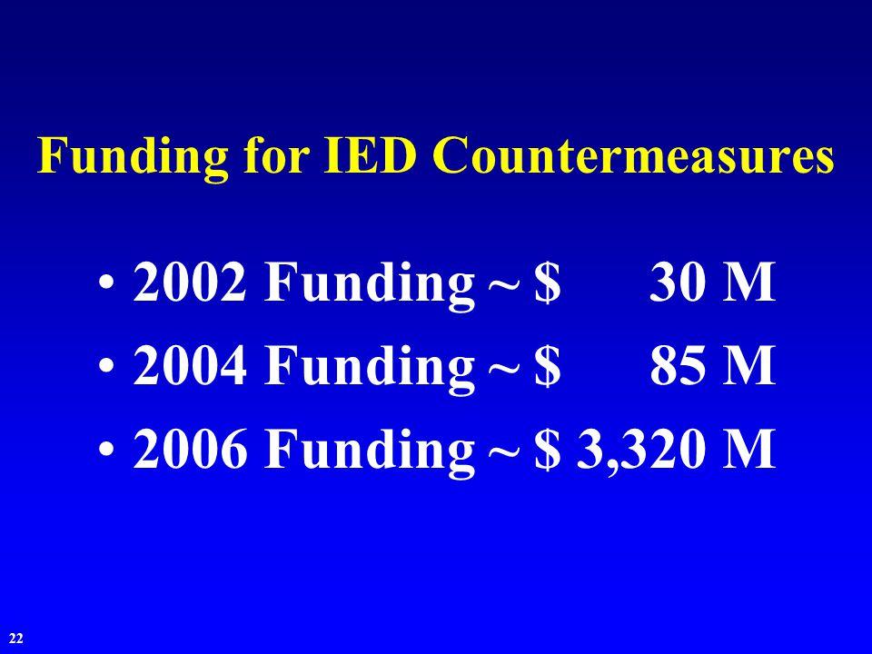 22 2002 Funding ~ $ 30 M 2004 Funding ~ $ 85 M 2006 Funding ~ $ 3,320 M Funding for IED Countermeasures