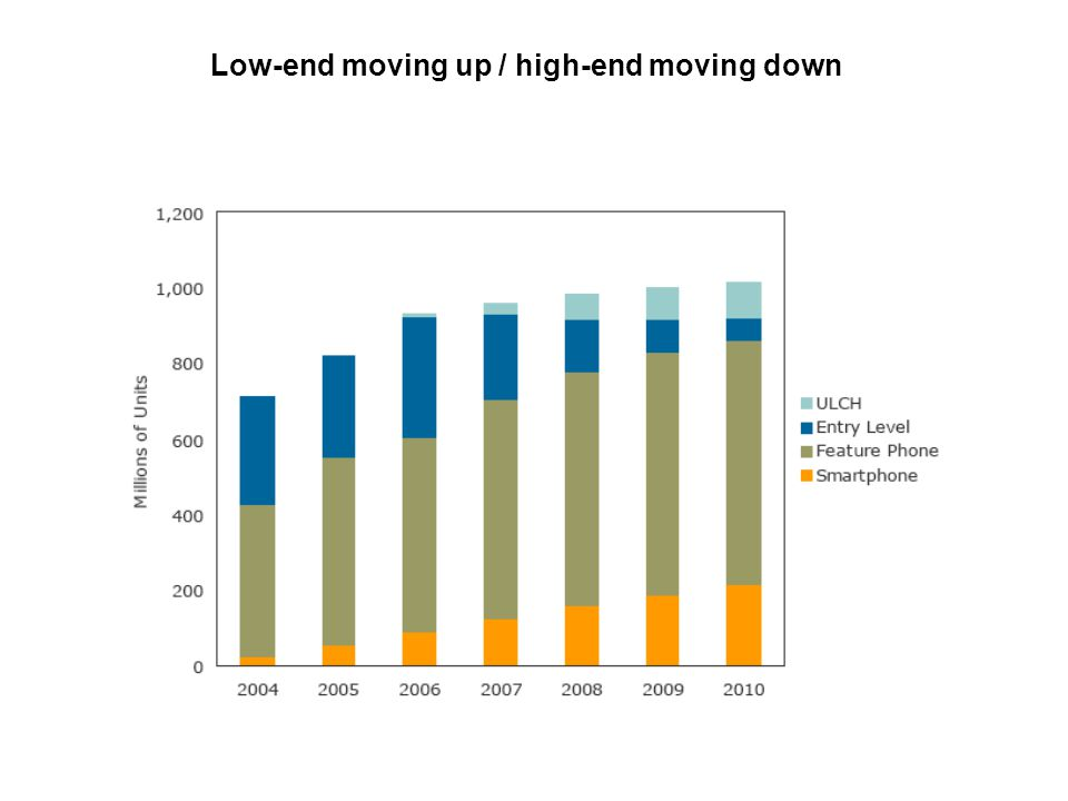 Low-end moving up / high-end moving down