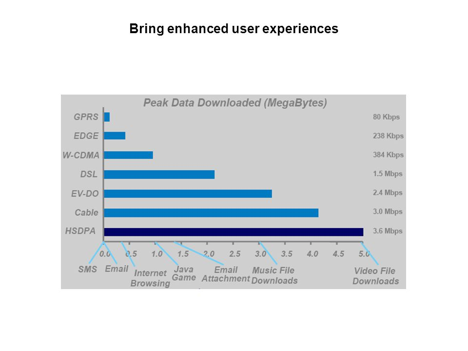 Bring enhanced user experiences