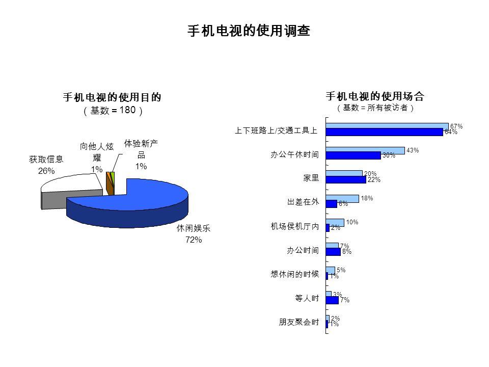 手机电视的使用调查 手机电视的使用场合 (基数=所有被访者) 67% 43% 20% 18% 10% 7% 5% 3% 2% 64% 30% 22% 6% 2% 8% 1% 7% 1% 上下班路上 / 交通工具上 办公午休时间 家里 出差在外 机场侯机厅内 办公时间 想休闲的时候 等人时 朋友聚会时 试用前预期(基数= 360 ) 试用后(基数= 180 ) 手机电视的使用目的 (基数= 180 ) 体验新产 品 1% 向他人炫 耀 1% 休闲娱乐 72% 获取信息 26%