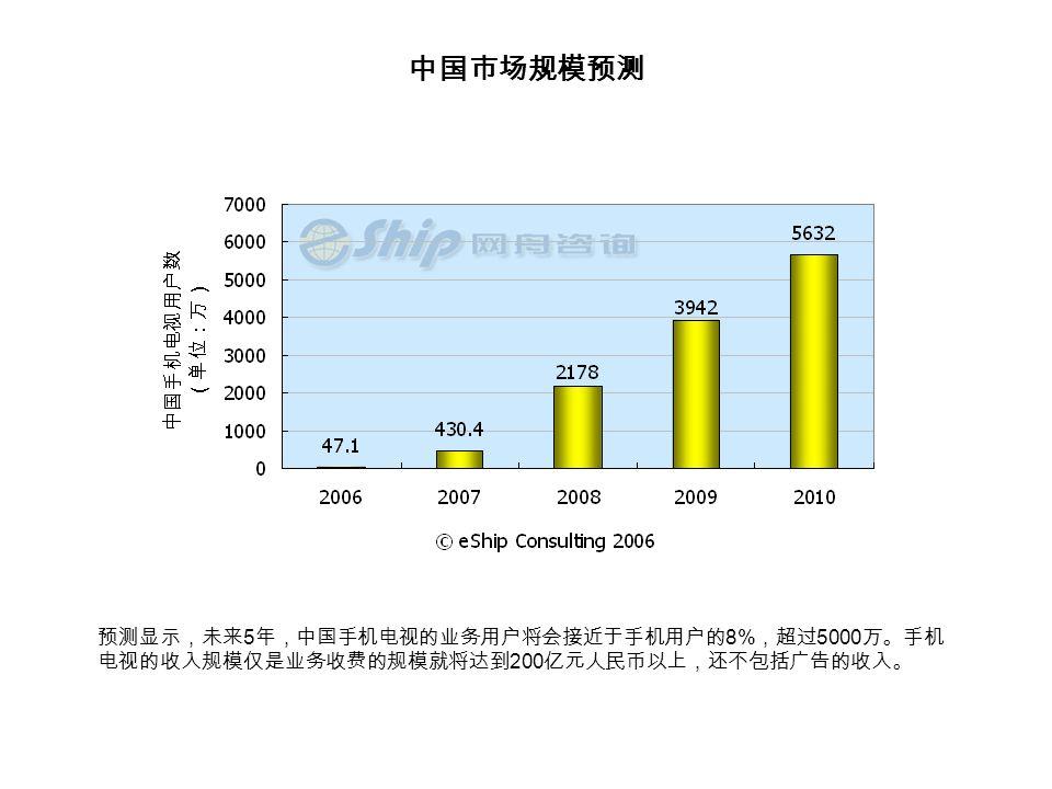 中国市场规模预测 预测显示,未来 5 年,中国手机电视的业务用户将会接近于手机用户的 8% ,超过 5000 万。手机 电视的收入规模仅是业务收费的规模就将达到 200 亿元人民币以上,还不包括广告的收入。