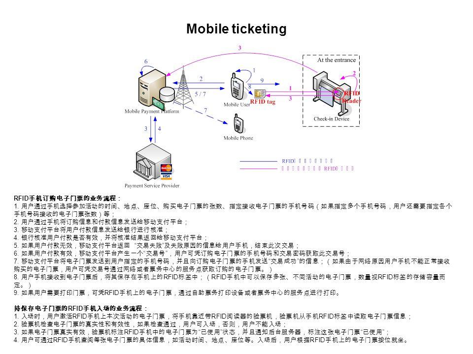 RFID 手机订购电子门票的业务流程: 1.