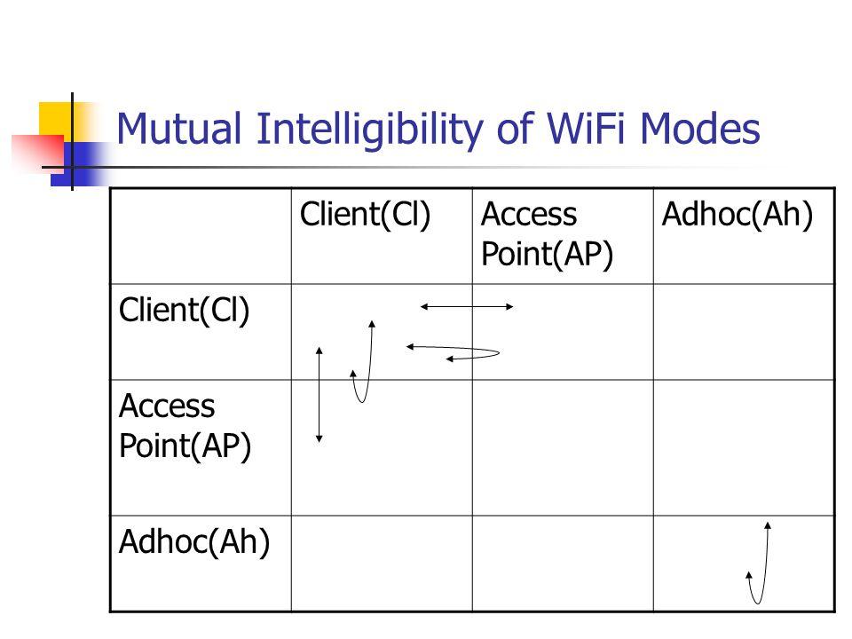 Mutual Intelligibility of WiFi Modes Client(Cl)Access Point(AP) Adhoc(Ah) Client(Cl) Access Point(AP) Adhoc(Ah)