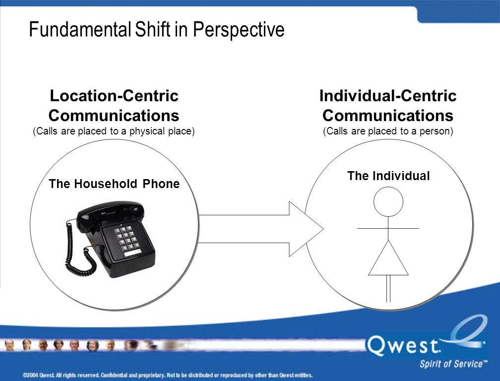 The Household Phone Location-Centric Communications (Calls are placed to a physical place) Individual-Centric Communications (Calls are placed to a person) The Individual Fundamental Shift in Perspective