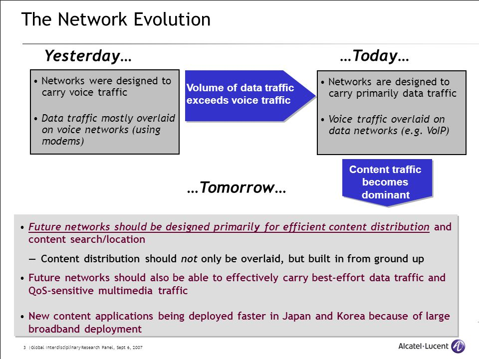 3 |Global Interdisciplinary Research Panel, Sept 6, 2007 The Network Evolution Volume of data traffic exceeds voice traffic Yesterday… …Today… …Tomorrow… Networks were designed to carry voice traffic Data traffic mostly overlaid on voice networks (using modems) Networks are designed to carry primarily data traffic Voice traffic overlaid on data networks (e.g.