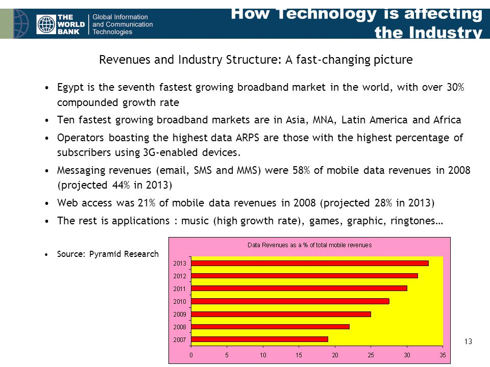 13 Revenues and Industry Structure: A fast-changing picture Egypt is the seventh fastest growing broadband market in the world, with over 30% compounded growth rate Ten fastest growing broadband markets are in Asia, MNA, Latin America and Africa Operators boasting the highest data ARPS are those with the highest percentage of subscribers using 3G-enabled devices.