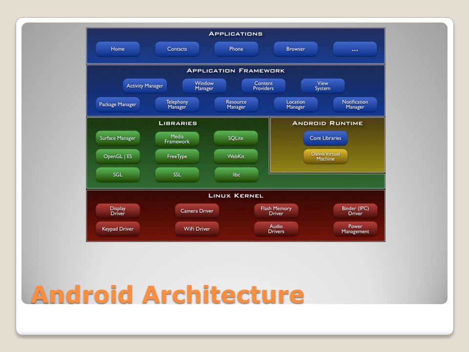 Application Fundamentals Apps are written in Java Bundled by Android Asset Packaging Tool Every App runs its own Linux process Each process has it's own Java Virtual Machine Each App is assigned a unique Linux user ID Apps can share the same user ID to see each other's files