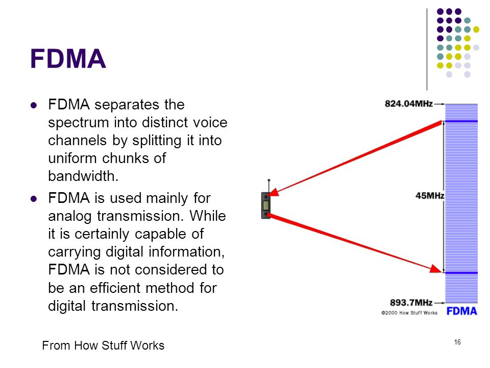 16 FDMA FDMA separates the spectrum into distinct voice channels by splitting it into uniform chunks of bandwidth. FDMA is used mainly for analog tran