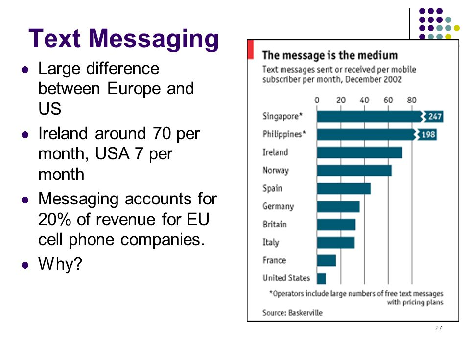 27 Text Messaging Large difference between Europe and US Ireland around 70 per month, USA 7 per month Messaging accounts for 20% of revenue for EU cel