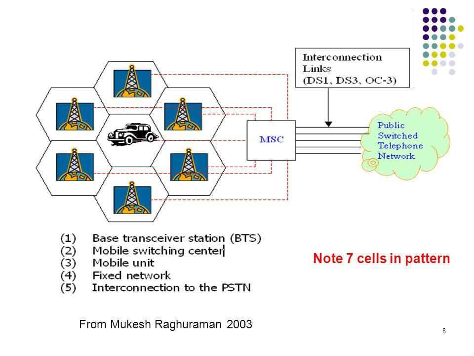 8 From Mukesh Raghuraman 2003 Note 7 cells in pattern