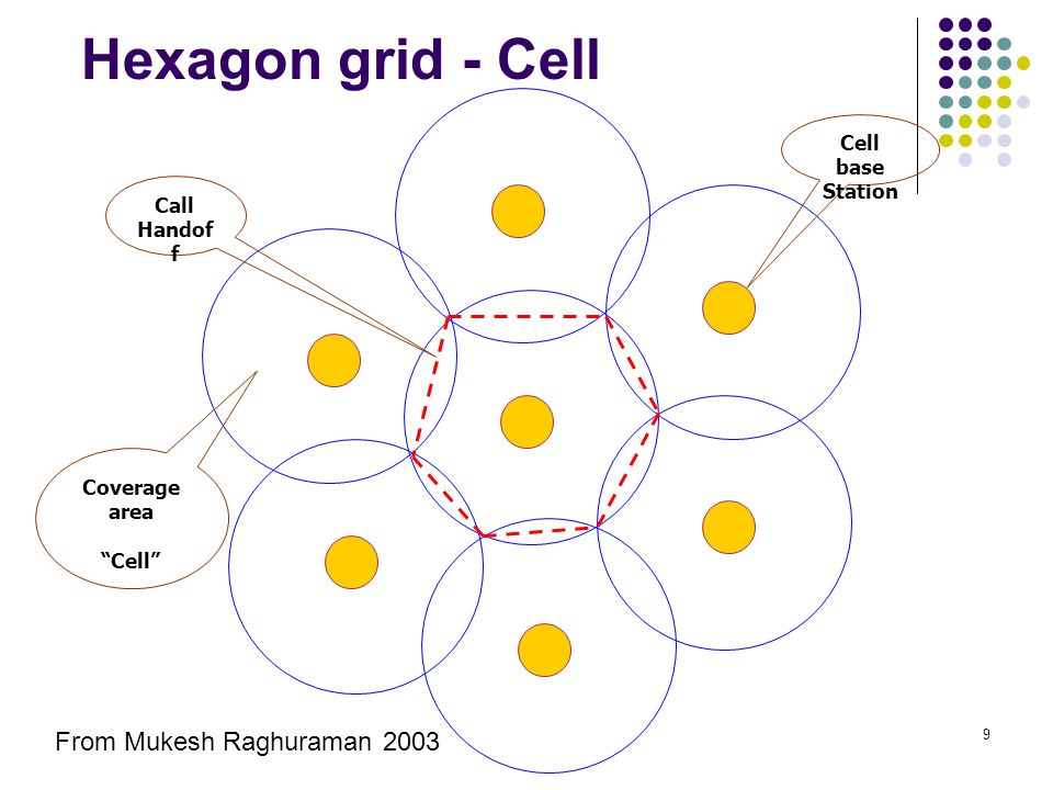 "9 Hexagon grid - Cell Cell base Station Coverage area ""Cell"" Call Handof f From Mukesh Raghuraman 2003"
