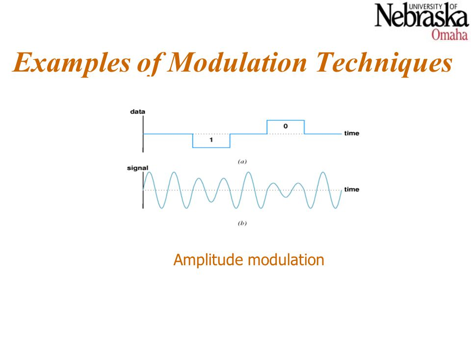 Examples of Modulation Techniques Phase shift modulation