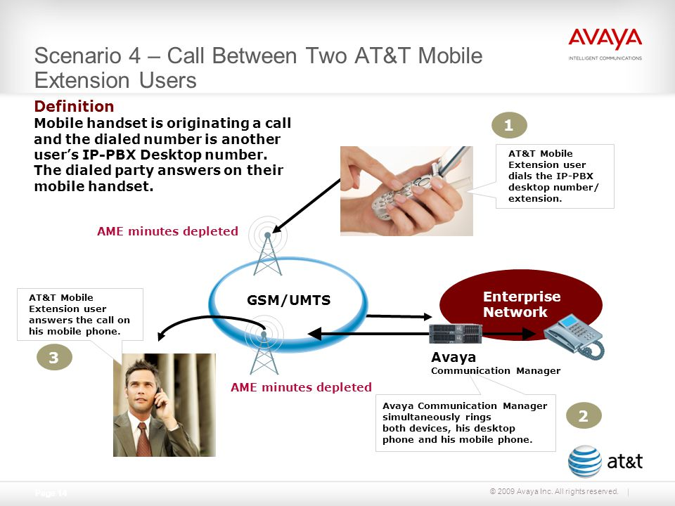 © 2009 Avaya Inc. All rights reserved. Page 14 GSM/UMTS AT&T Mobile Extension user answers the call on his mobile phone. 3 2 AME minutes depleted Scen