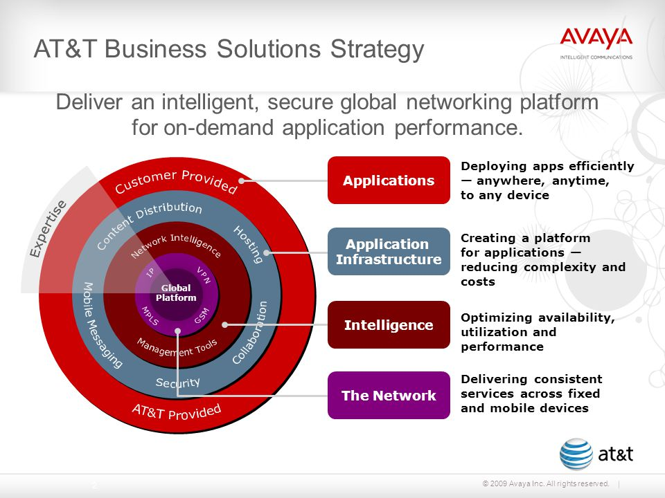 © 2009 Avaya Inc. All rights reserved. Deliver an intelligent, secure global networking platform for on-demand application performance. Applications D