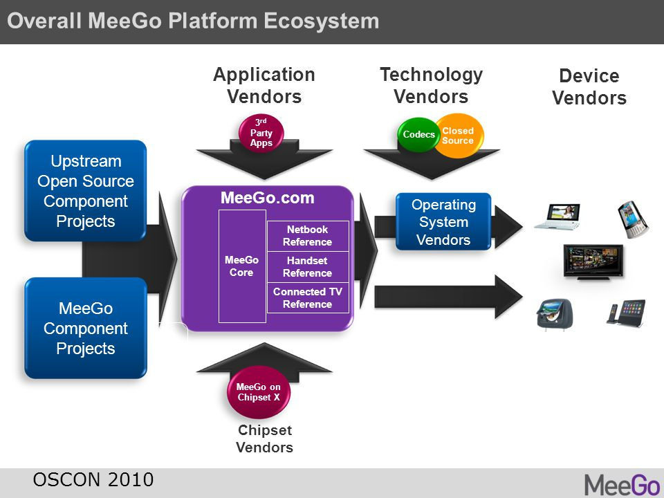 MeeGo and Upstream MeeGo source code contributions are directed to upstream projects MeeGo source code contributions are directed to upstream projects MeeGo built from upstream projects MeeGo built from upstream projects OSCON 2010