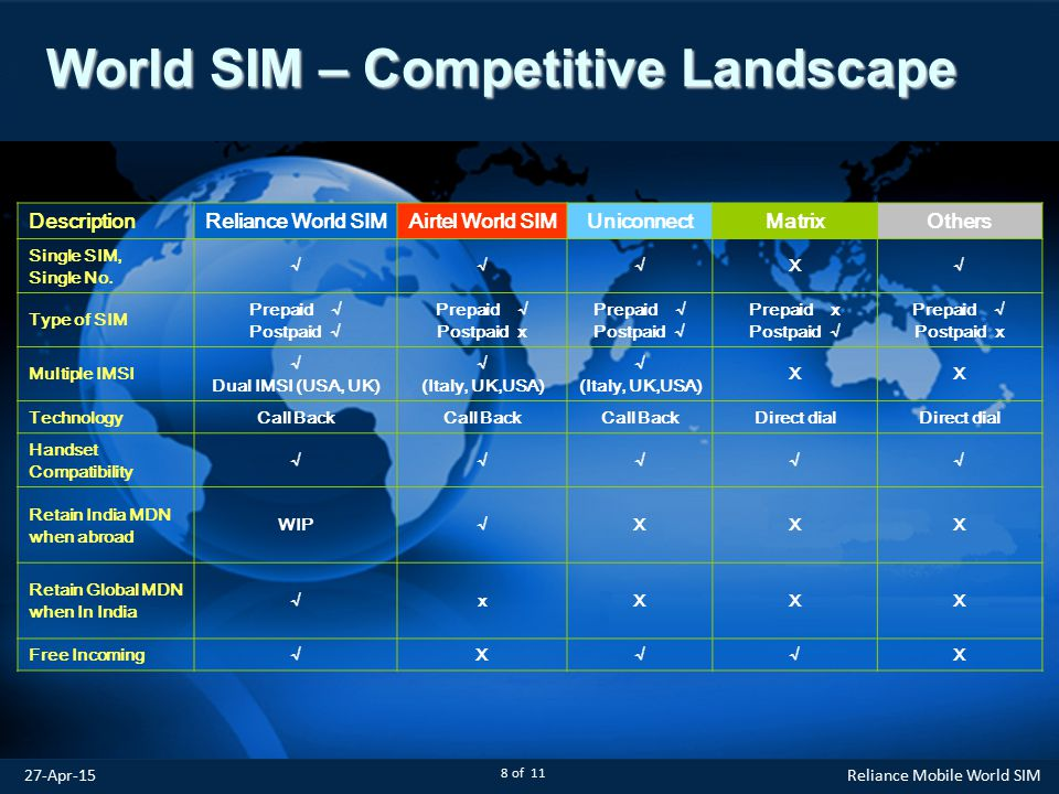 World SIM – Competitive Landscape DescriptionReliance World SIMAirtel World SIMUniconnectMatrixOthers Single SIM, Single No.