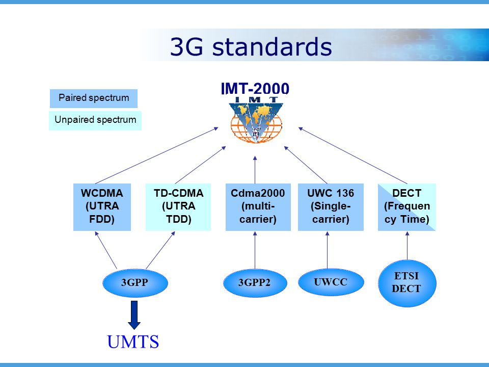 3G standards IMT-2000 WCDMA (UTRA FDD) TD-CDMA (UTRA TDD) Cdma2000 (multi- carrier) UWC 136 (Single- carrier) DECT (Frequen cy Time) 3GPP3GPP2 UWCC ETSI DECT Paired spectrum Unpaired spectrum UMTS