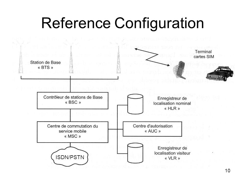 10 Reference Configuration ISDN/PSTN