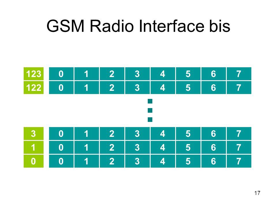 17 GSM Radio Interface bis 01234567 01234567 01234567 01234567 01234567 0 1 3 122 123