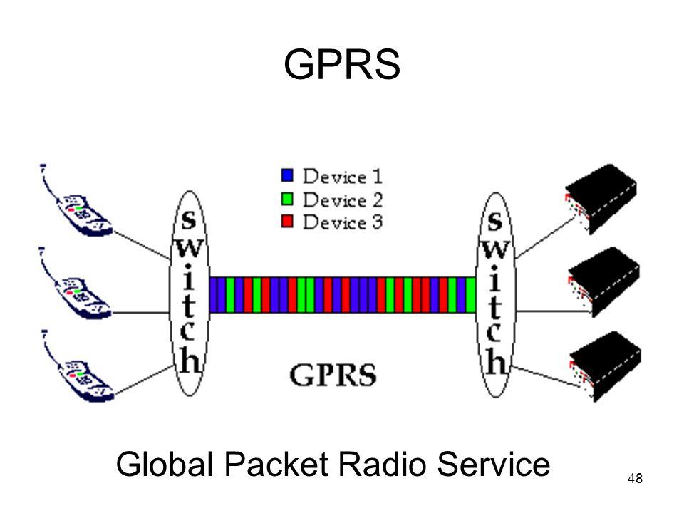 48 GPRS Global Packet Radio Service