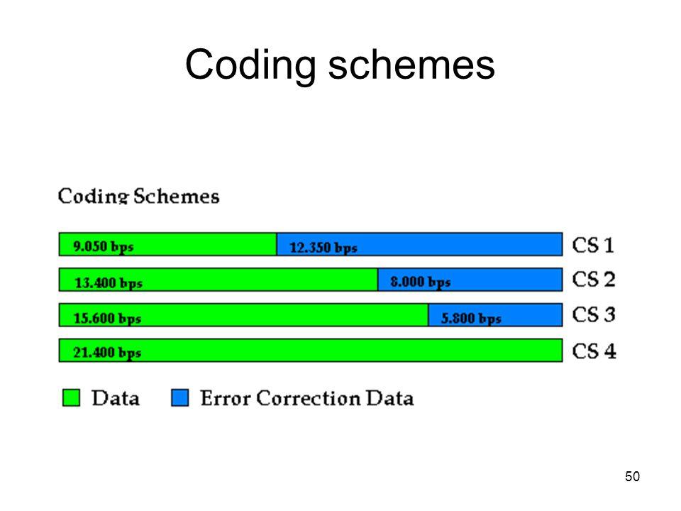 50 Coding schemes