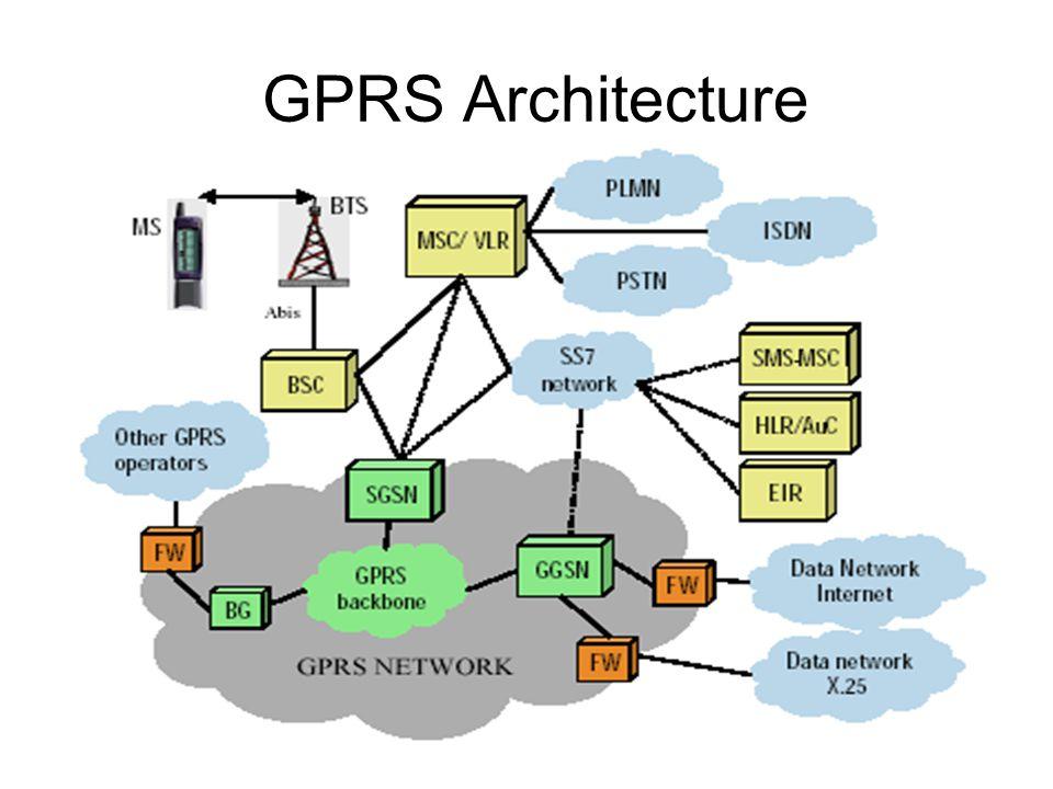 51 GPRS Architecture