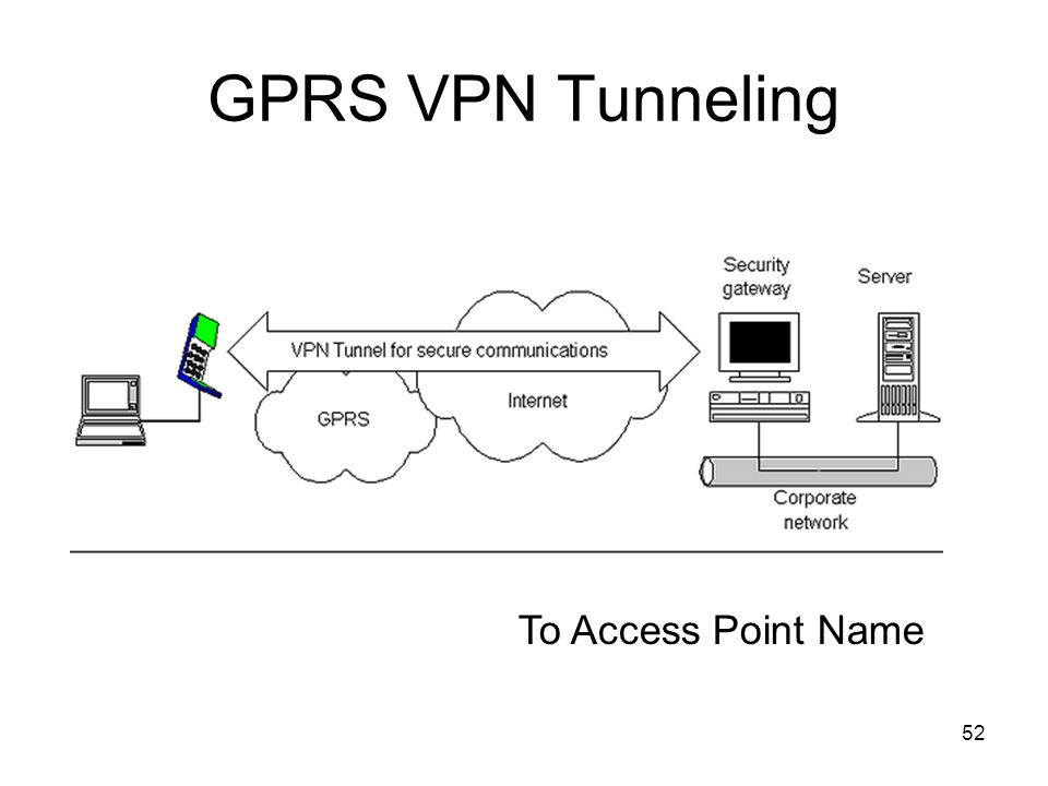 52 GPRS VPN Tunneling To Access Point Name