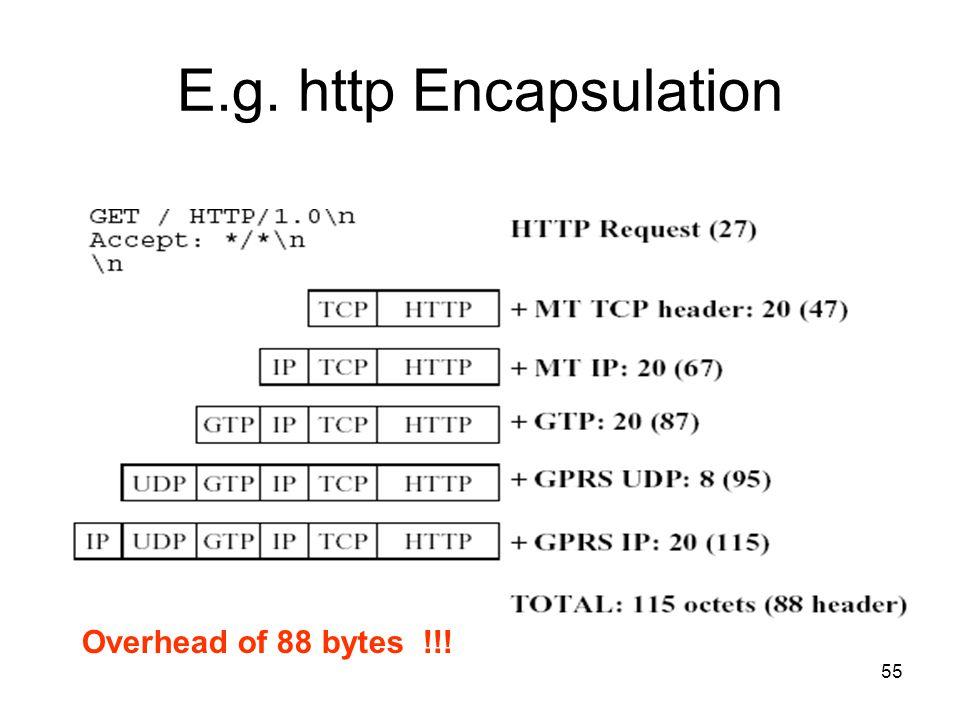 55 E.g. http Encapsulation Overhead of 88 bytes !!!