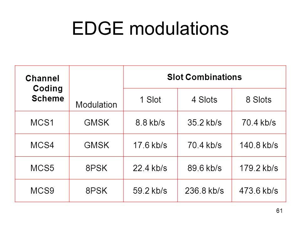 61 EDGE modulations Channel Coding Scheme Modulation Slot Combinations 1 Slot4 Slots8 Slots MCS1GMSK8.8 kb/s35.2 kb/s70.4 kb/s MCS4GMSK17.6 kb/s70.4 kb/s140.8 kb/s MCS58PSK22.4 kb/s89.6 kb/s179.2 kb/s MCS98PSK59.2 kb/s236.8 kb/s473.6 kb/s