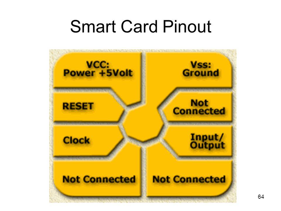 64 Smart Card Pinout
