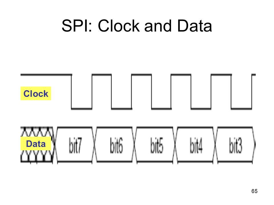 65 SPI: Clock and Data Clock Data
