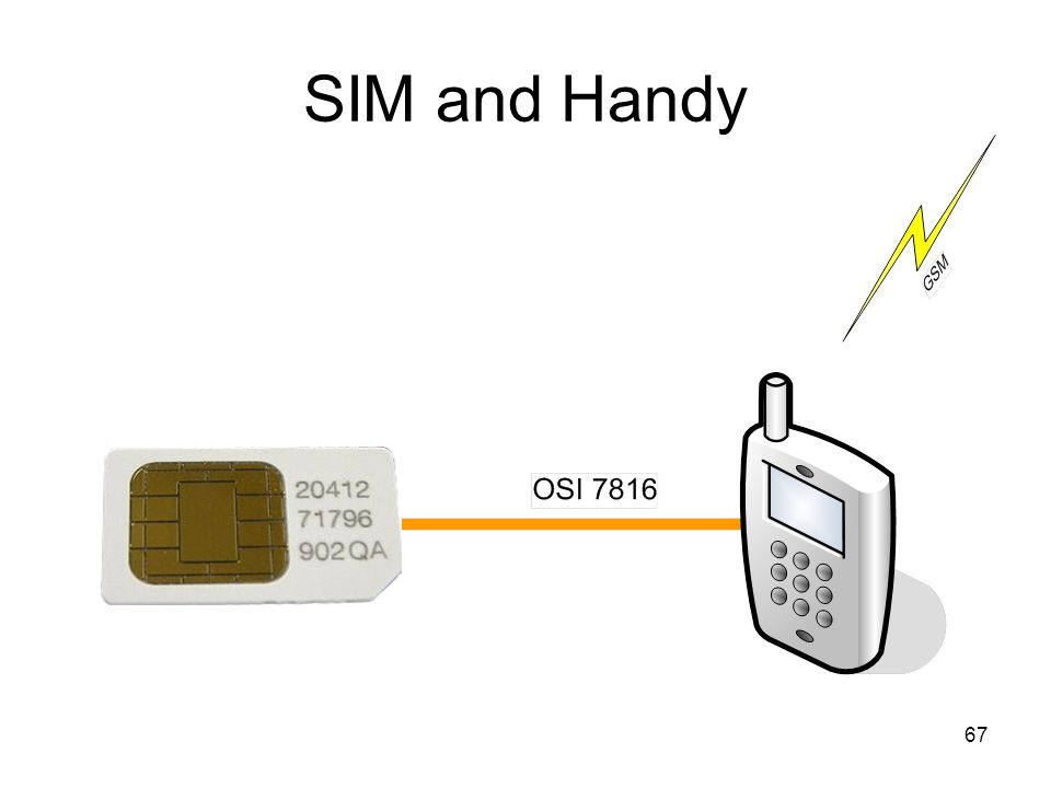 67 SIM and Handy