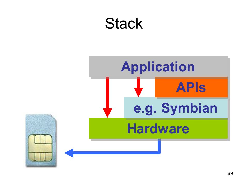 69 Stack Hardware e.g. Symbian APIs Application