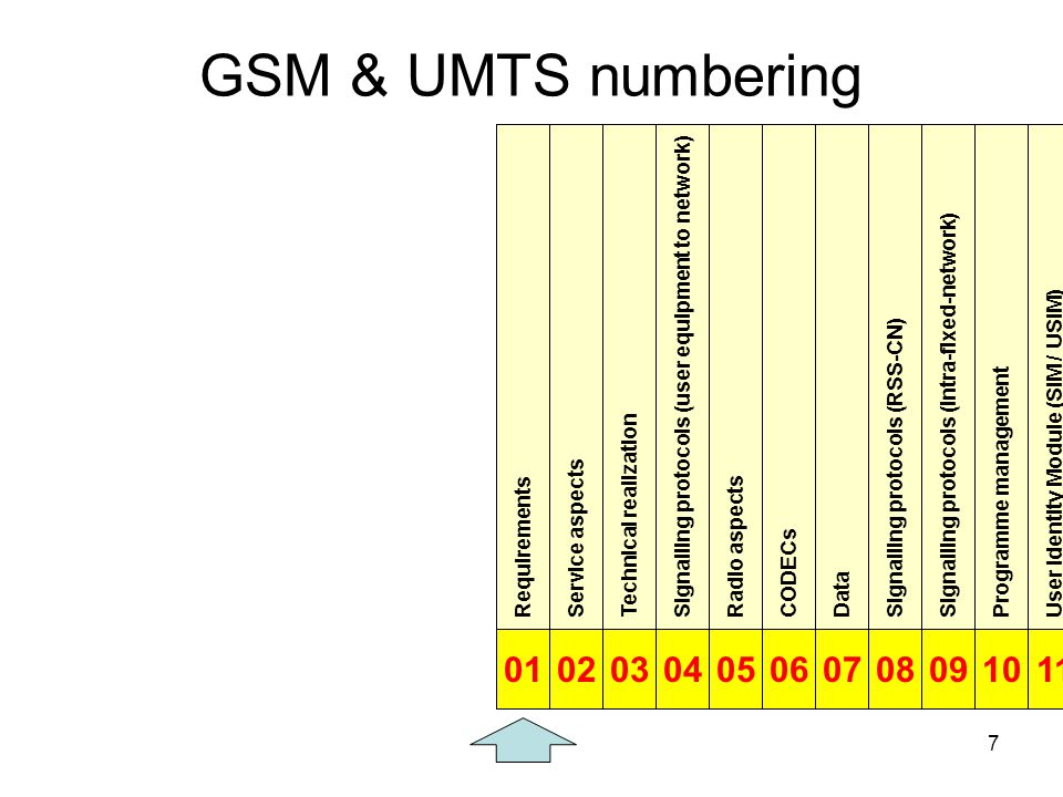 7 GSM & UMTS numbering