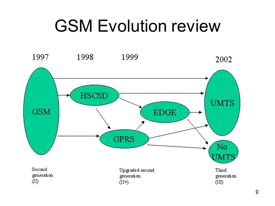 9 GSM Evolution review
