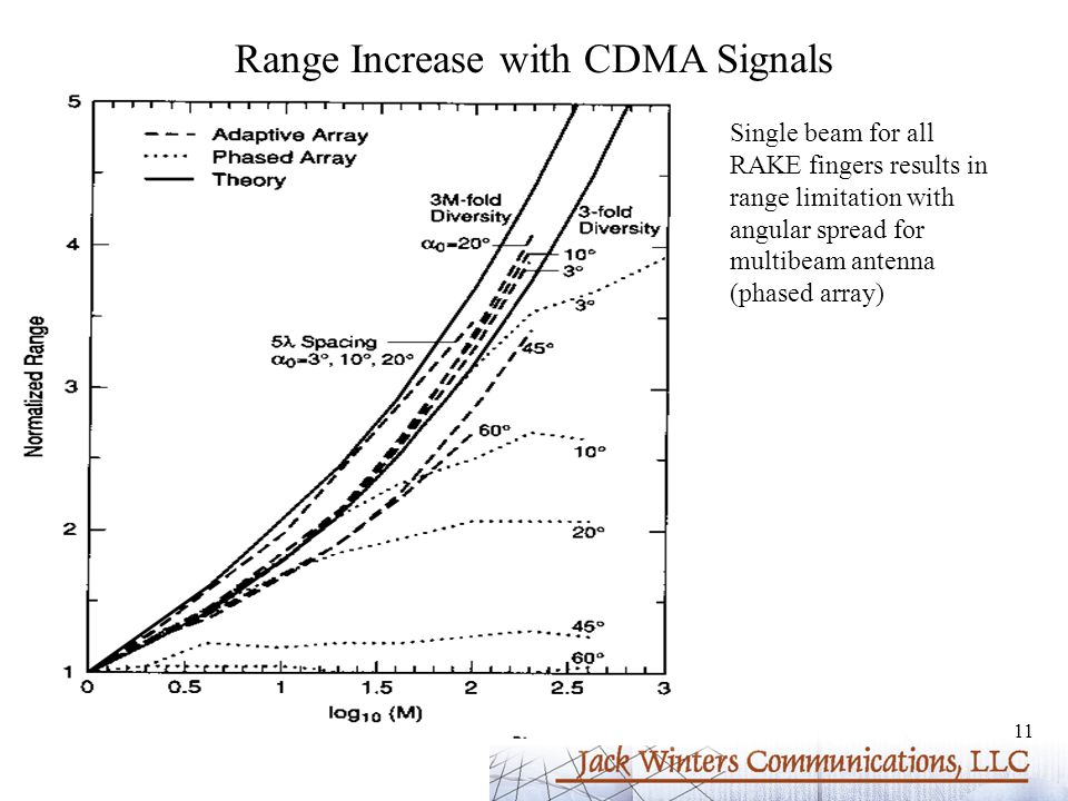 11 Range Increase with CDMA Signals Single beam for all RAKE fingers results in range limitation with angular spread for multibeam antenna (phased array)
