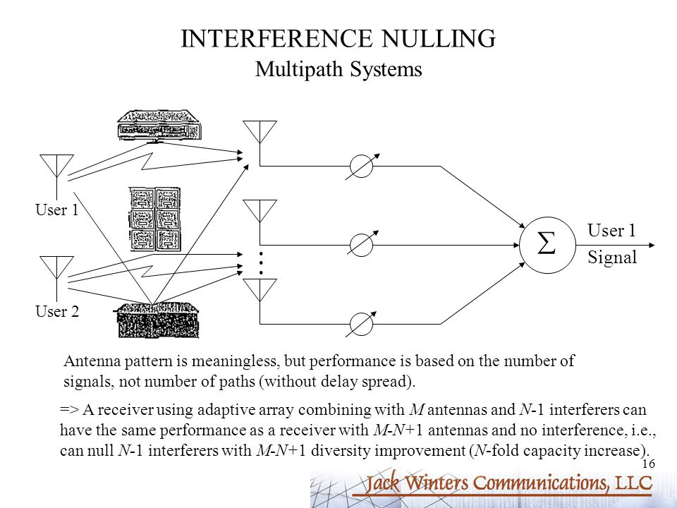 16 INTERFERENCE NULLING Multipath Systems User 1 User 2  User 1 Signal Antenna pattern is meaningless, but performance is based on the number of signals, not number of paths (without delay spread).