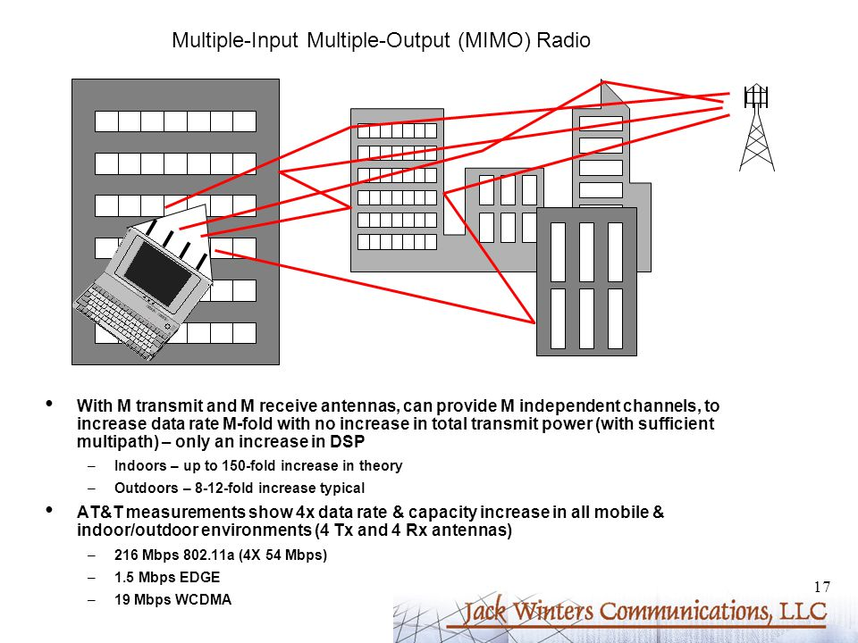 17 Multiple-Input Multiple-Output (MIMO) Radio With M transmit and M receive antennas, can provide M independent channels, to increase data rate M-fold with no increase in total transmit power (with sufficient multipath) – only an increase in DSP –Indoors – up to 150-fold increase in theory –Outdoors – 8-12-fold increase typical AT&T measurements show 4x data rate & capacity increase in all mobile & indoor/outdoor environments (4 Tx and 4 Rx antennas) –216 Mbps 802.11a (4X 54 Mbps) –1.5 Mbps EDGE –19 Mbps WCDMA