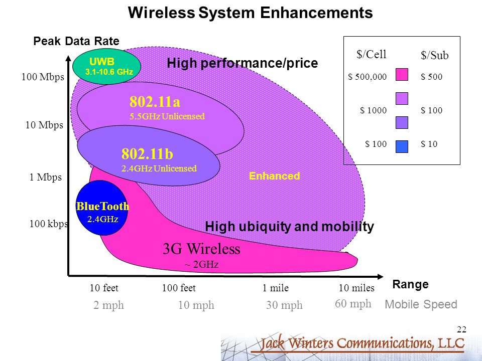 22 Wireless System Enhancements 10 feet100 feet1 mile10 miles 100 kbps 1 Mbps 10 Mbps 100 Mbps 3G Wireless ~ 2GHz BlueTooth 2.4GHz 802.11a 5.5GHz Unlicensed 802.11b 2.4GHz Unlicensed Peak Data Rate Range 2 mph10 mph30 mph 60 mph $ 500,000 $ 1000 $ 100 $ 500 $ 100 $ 10 $/Cell $/Sub High performance/price High ubiquity and mobility Mobile Speed Enhanced UWB 3.1-10.6 GHz
