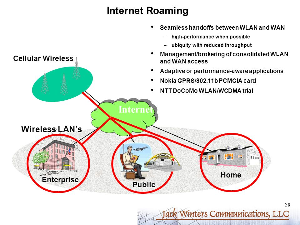 28 Internet Roaming Seamless handoffs between WLAN and WAN –high-performance when possible –ubiquity with reduced throughput Management/brokering of consolidated WLAN and WAN access Adaptive or performance-aware applications Nokia GPRS/802.11b PCMCIA card NTT DoCoMo WLAN/WCDMA trial Cellular Wireless Enterprise Home Public Internet Wireless LAN's