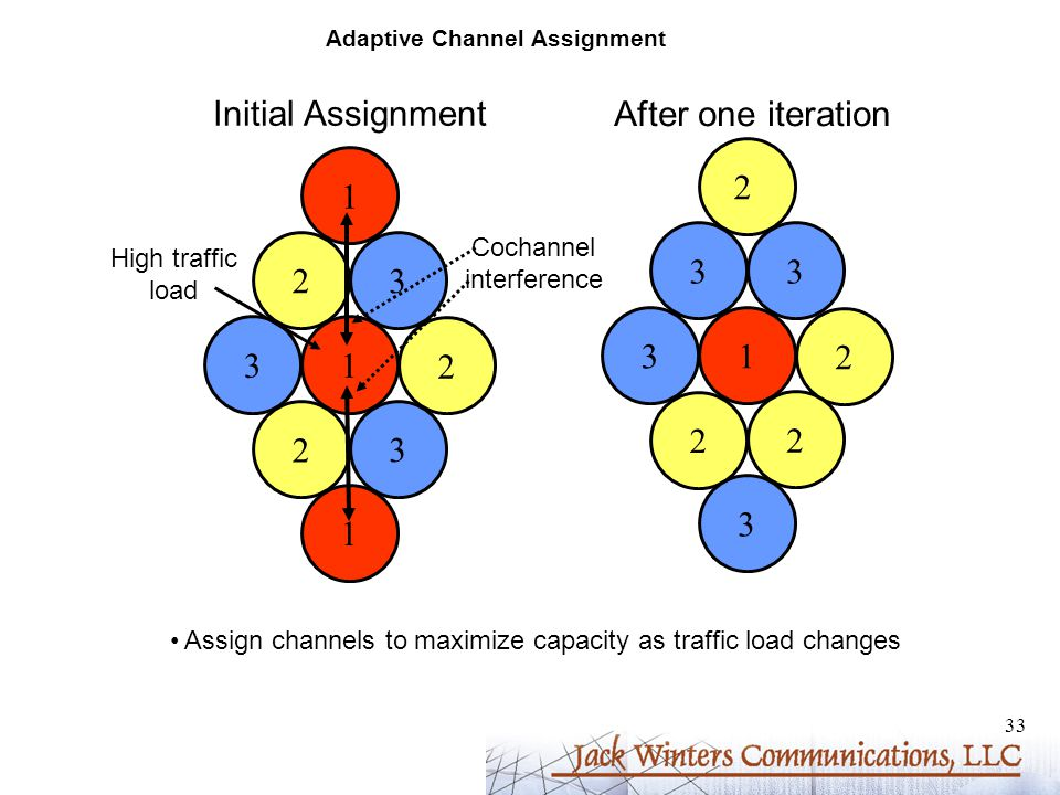 33 Adaptive Channel Assignment 31 2 2 3 23 1 1 31 2 2 2 33 3 2 Initial Assignment After one iteration Assign channels to maximize capacity as traffic load changes Cochannel interference High traffic load