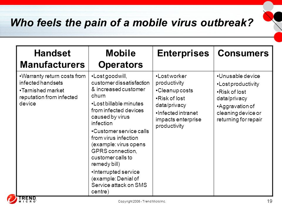 Copyright 2006 - Trend Micro Inc. 19 Who feels the pain of a mobile virus outbreak.